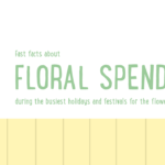 Floral Spending During Top Floral Holidays